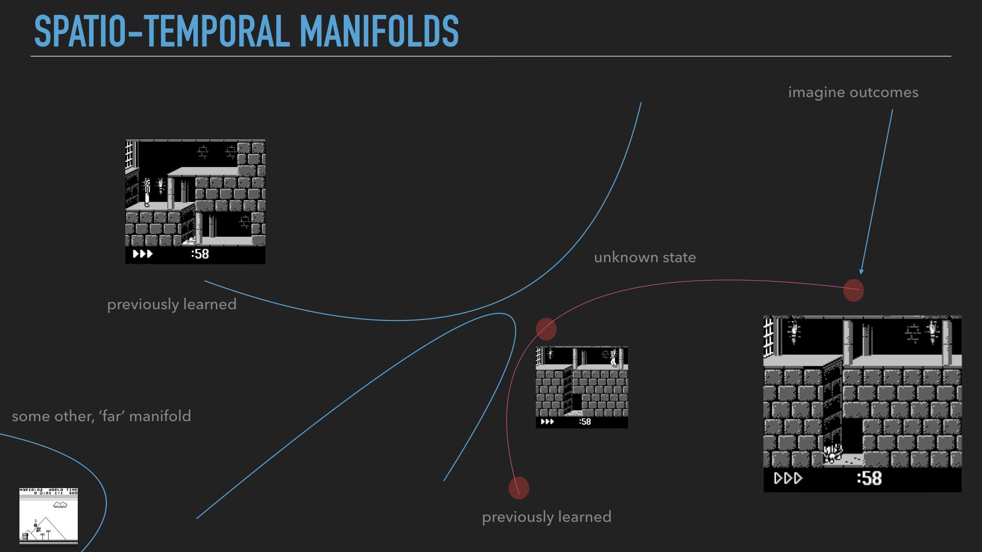 learning manifolds
